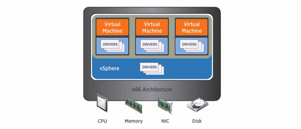 hypervisor virtual computer setup