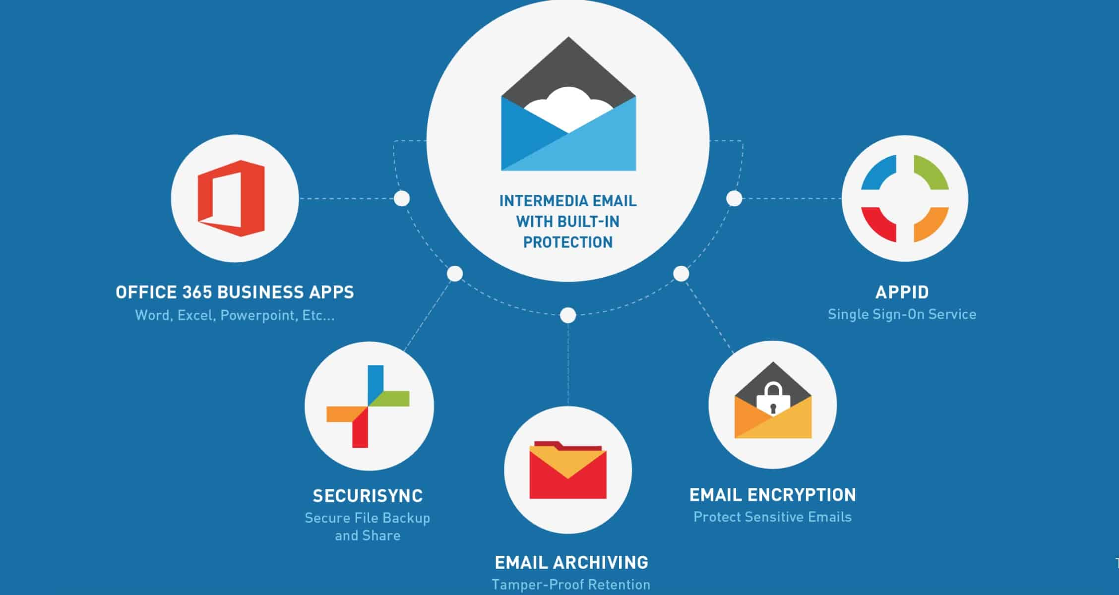 intermedia.net email service